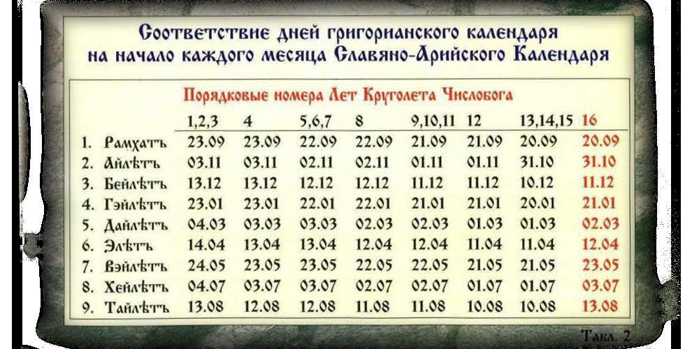 sootvetstvie-dnej-grigorianskokgo-kalendarya