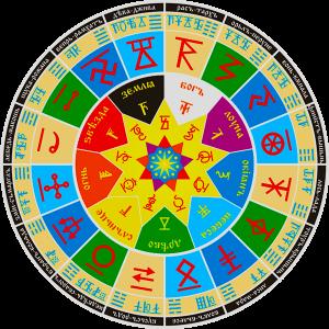 Сварожий круг Расчет чертога