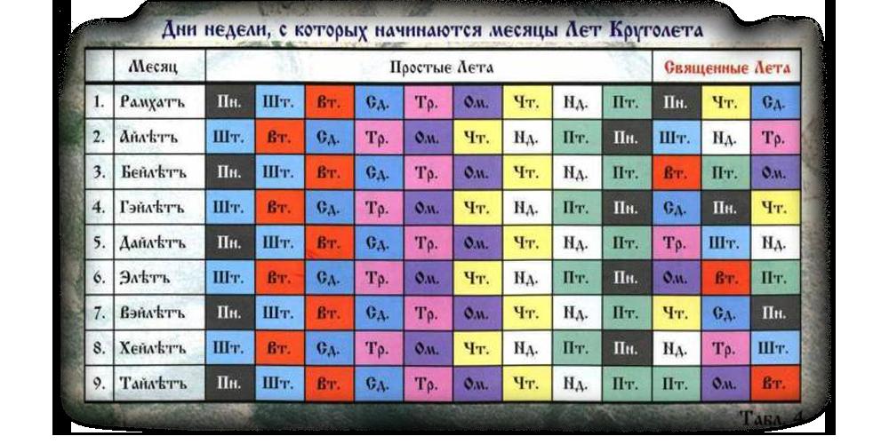 dni-nedeli-slavyanskokgo-kalendarya